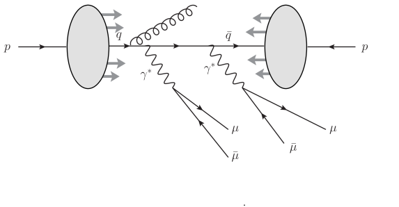 """Example Feynman diagrams for the SPS double Drell–Yan process. (a) """"double resonance""""–type diagrams, where both virtual photons are attached to the initial state quarks, and (b) """"single resonance""""–type diagrams, where only one virtual photon is attached to the quark line."""