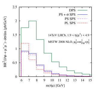 The DPS and SPS differential distributions for (a) the invariant mass