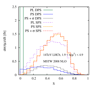 (a) The DPS and SPS differential distributions in the