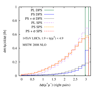 The DPS and SPS differential distributions in the angle