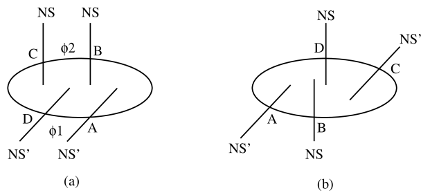 The two possible brane setups for the generalized conifold