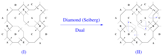 The brane diamond setup for the Seiberg dual configurations of the cone over