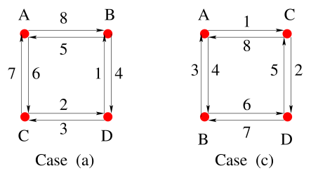 The quiver diagram encoding the matter content of Cases (a) and (c) of Figure