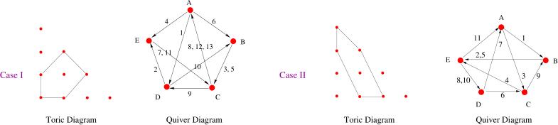 The quiver and toric diagrams of the 2 torically dual theories corresponding to the cone over the second del Pezzo surface.