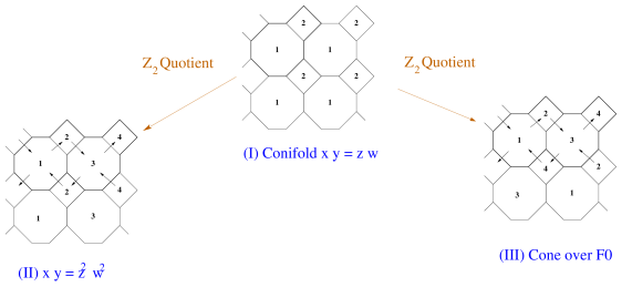(I) Brane diamond for the conifold. Identifications in the infinite periodic array of boxes leads to a two-diamond unit cell, whose sides are identified in the obvious manner. From (I) we have 2 types of