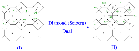 Brane diamond for the two cases of the cone over