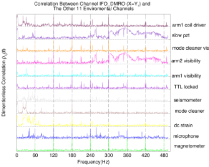 The estimated correlations between the IFO_DMRO channel (