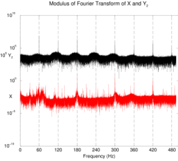 The amplitude spectrum of the data sets from Figure