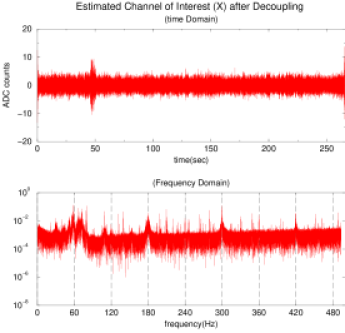 The final result of the estimation process, to remove contamination from 11 monitored environmental channels from the IFO_DMRO channel. This should be compared with the original time/frequency domain data shown in Figures