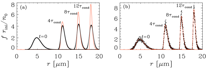 Comparison of the numerically obtained size spectra with the analytic solution for condensation with a lognormal initial condition given by