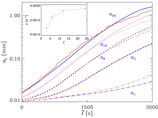 Same simulations as in Figure