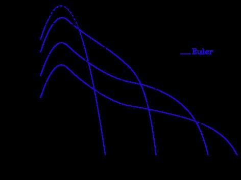 Same Eulerian simulation as in Figure