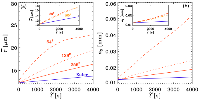 Comparison of the evolution of (a) the mean particle size and (b)