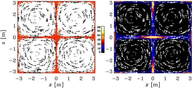 Visualization of flow and particle field (