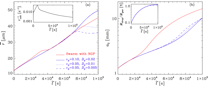 Evolution of (a)