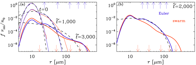 Comparison of size spectra for Lagrangian (red lines) and Eulerian (blue lines) approaches at different times in the presence of 2-D turbulence and no gravity nor condensation. The arrows show the values of different moments (