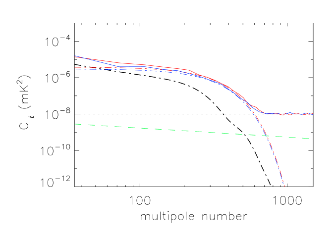 Retrieving window function from bright point sources via XPS. Top panel shows the power spectra (solid red and blue curves) of 2