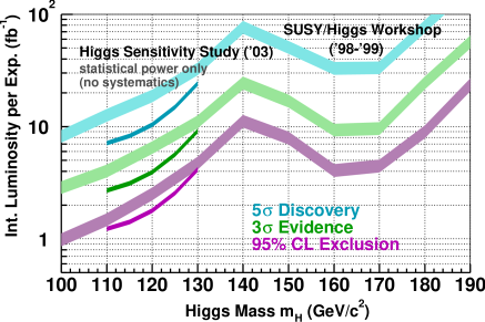 Expected required integrated luminosity per experiment required in RunII to observe a SM Higgs as a function of