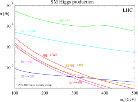Cross sections for Higgs production in various channels at LHC (