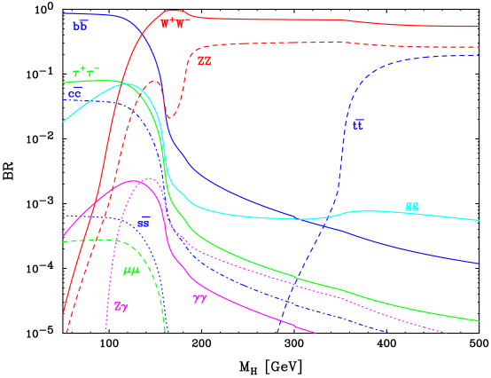 Select Standard Model Higgs boson branching ratios as a function of mass,