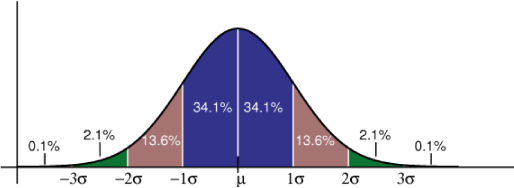 Gaussian distribution about a mean