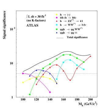 ATLAS significance projections in multiple Higgs channels w/ 30fb