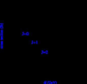 Left: Feynman diagram for