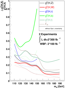 Left: a least likelihood general fit on simulated LHC data, with no additional assumptions about the Higgs sector. Right: the fit assuming no new particles appear in Higgs loop-induced decays, and the gauge-Higgs coupling fixed exactly to the SM value. Figures from Ref.