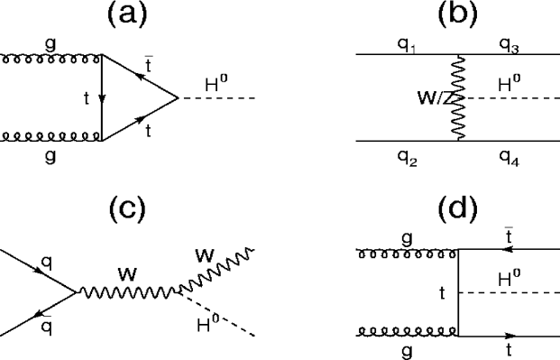 Feynman diagrams for the four dominant Higgs production processes at a hadron collider.