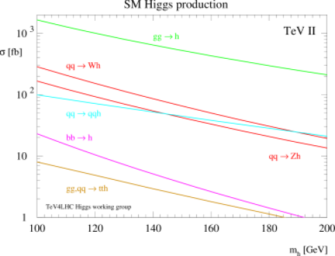 Cross sections for Higgs production in various channels at Tevatron RunII (