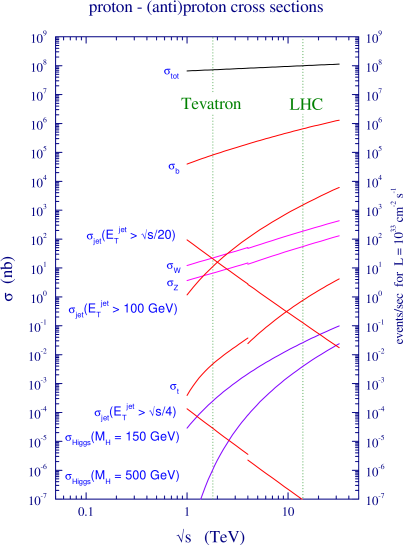 """Various SM """"standard candle"""" cross sections at hadron colliders of varying energy, with Tevatron and LHC marked in particular. Note the log scale. Discontinuities are due to the difference between"""