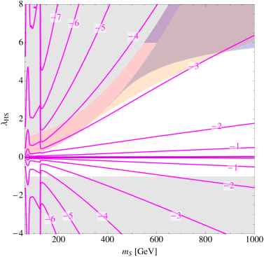 Dark matter properties of the singlet scalar S, assuming it is a stable thermal relic.