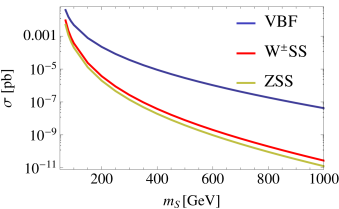 Production cross-sections at hadron colliders for various modes of singlet production with