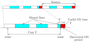 Illustration of sessions for learning algorithm