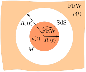 Illustration of the setup used to prove the separate universe approach.