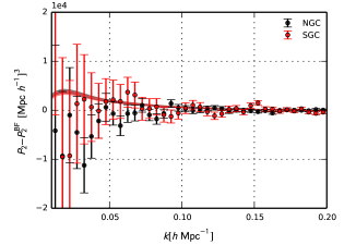 The quadrupole component of the redshift space power spectrum for the range of allowed