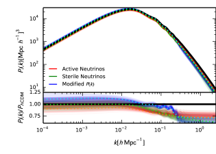 (Left) Predicted matter power spectra for models colour coded by their fits to likelihoods: (i) active neutrinos (red); (ii) sterile neutrinos (green); (iii) modified