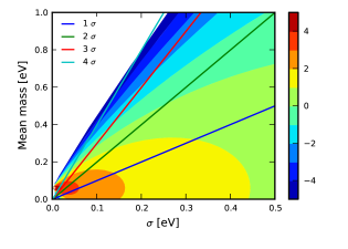 The value of the log of the Bayes factor for a Gaussian probability and fixed flat prior of [0, 3] eV. The 1, 2, 3 and 4