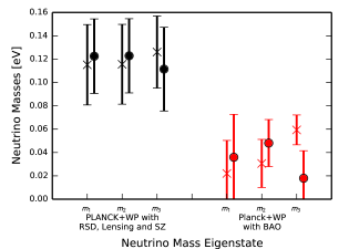 Masses of the neutrino eigenstates using