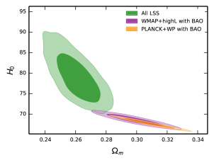 The putative tension between CMB and LSS measurements. The left-hand plot shows the constraint on