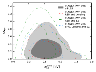 (Left) 2D Likelihood plots for