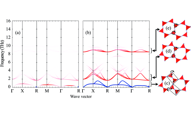 (a) Dispersion curves coloured according to the corresponding value of the mode Grüneisen parameter