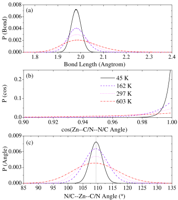 Distributions of (a) the Zn–C/N bond length; (b) the cosine of Zn–C/N–N/C angle distortion; (c) the N/C–Zn–C/N angle within the tetrahedral unit at 0.0 GPa.