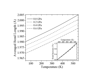 Averaged Zn–C/N bond length as a function of temperature, calculated from MD at pressures