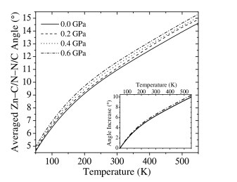 Averaged Zn–C/N–N/C angle as a function of temperature, calculated from MD at pressures