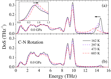 Vibrational DoS calculated using MD at 0.0 GPa and temperatures 162 K, 297 K, 473 K and 603 K. (a) shows the full DoS; (b) shows the DoS for only C–N rigid rod rotations. The peaks in the full DoS at around 14 THz, corresponding to pure Zn–C(N) bond flexing, broaden and decrease in frequency on heating.