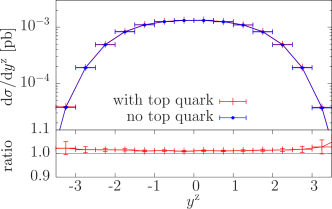 NLO rapidity distributions of the