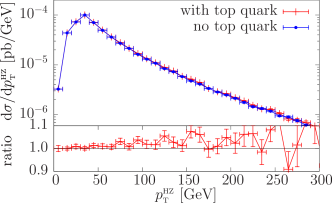 NLO transverse-momentum distributions of the