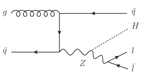 A sample of leading-order Feynman diagrams for