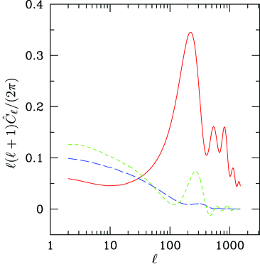 CMB power spectra for unit-amplitude initial perturbations. The solid red curve is